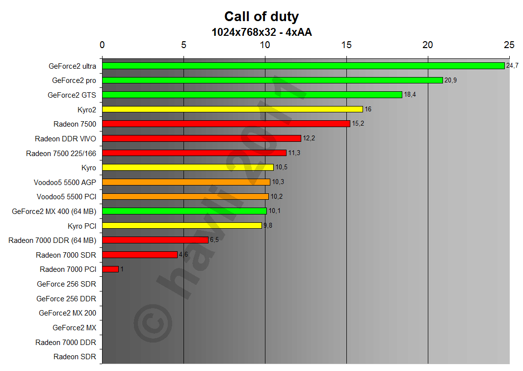 Call of Duty 1024x768x32 4xA