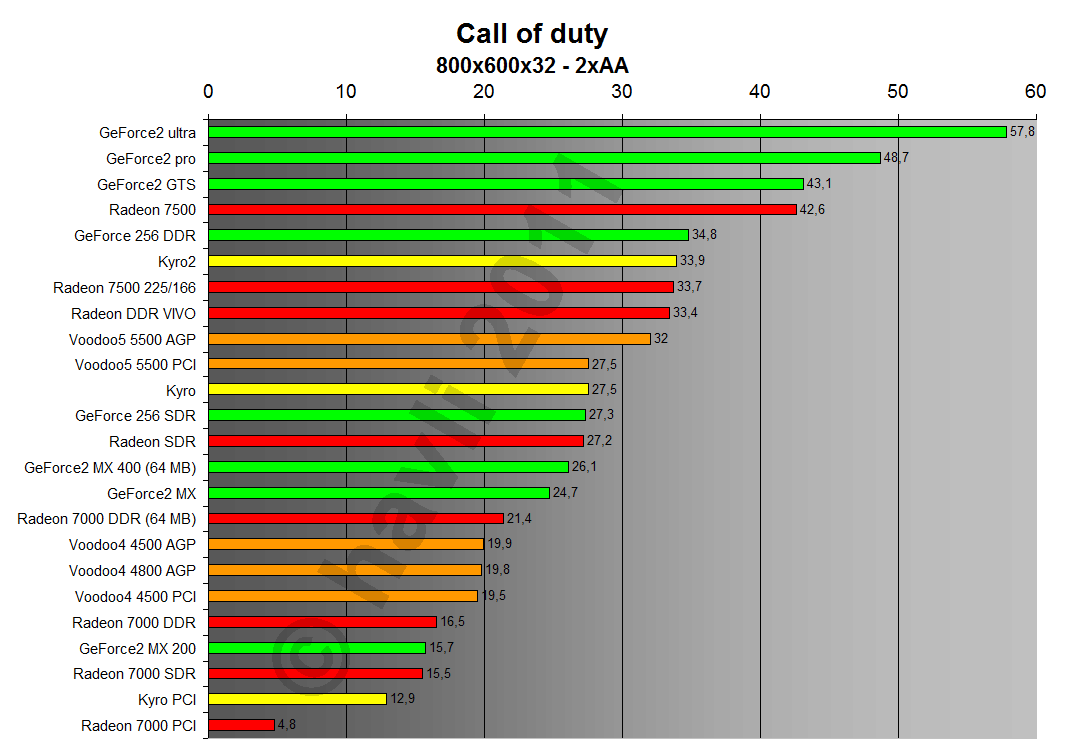 Call of Duty 800x600x32 2xAA