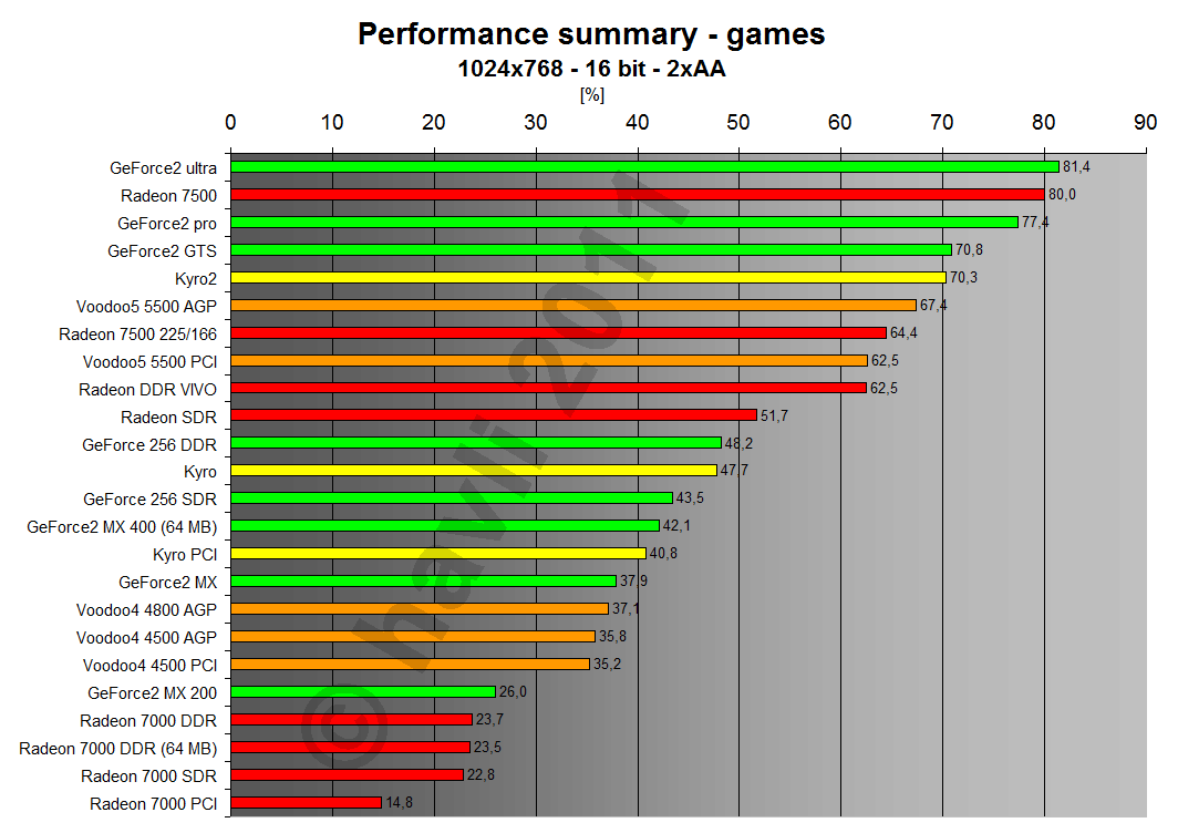 Performance summary - games 1024x768x16 2xAA
