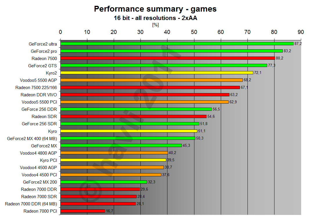 Performance summary - games 16 bit all resolutions 2xAA