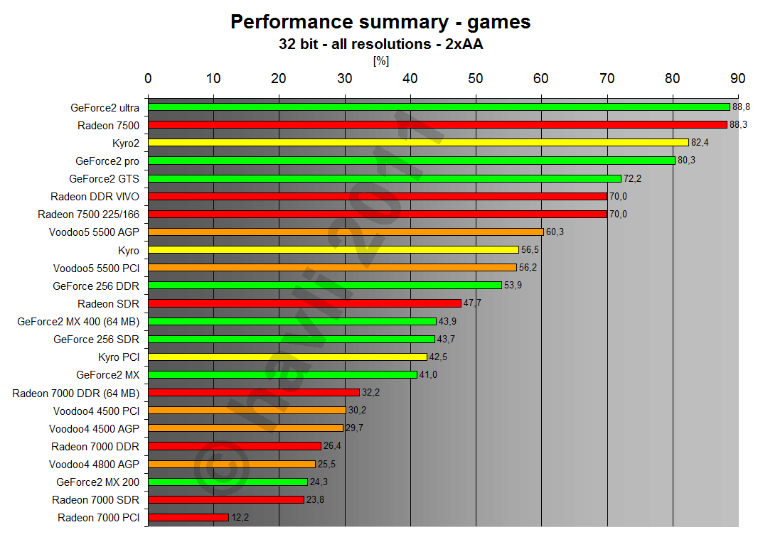 Performance summary - games 32 bit all resolutions 2xAA