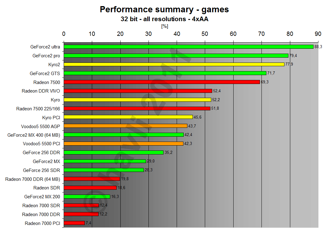 Performance summary - games 32 bit all resolutions 4xAA