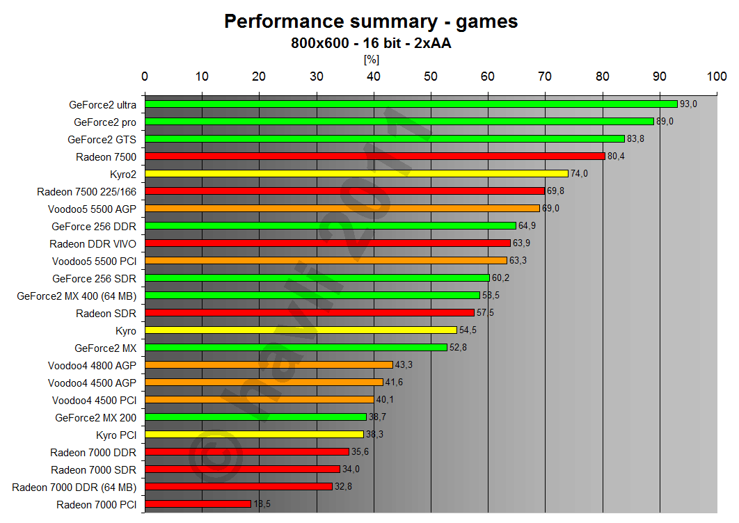 Performance summary - games 800x600x16 2xAA