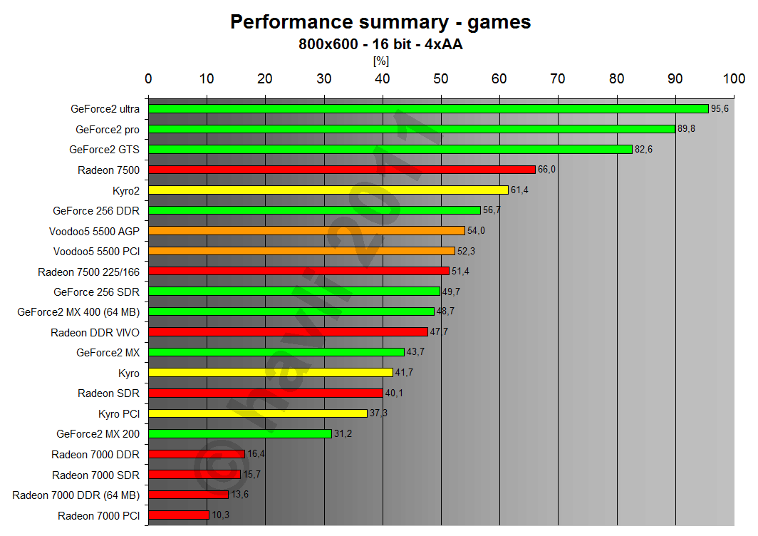 Performance summary - games 800x600x16 4xAA