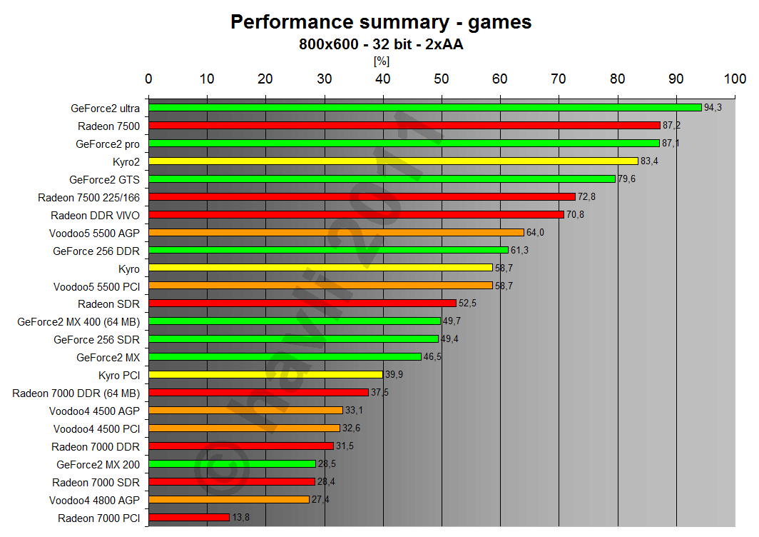 Performance summary - games 800x600x32 2xAA