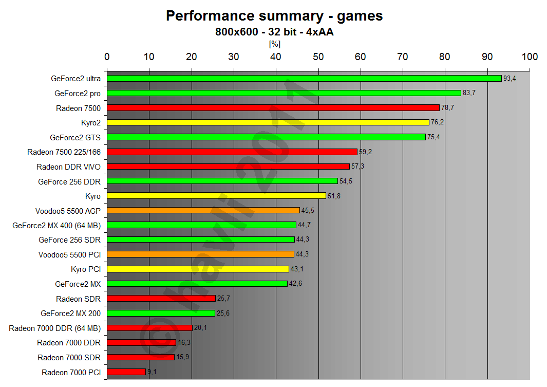 Performance summary - games 800x600x32 4xAA