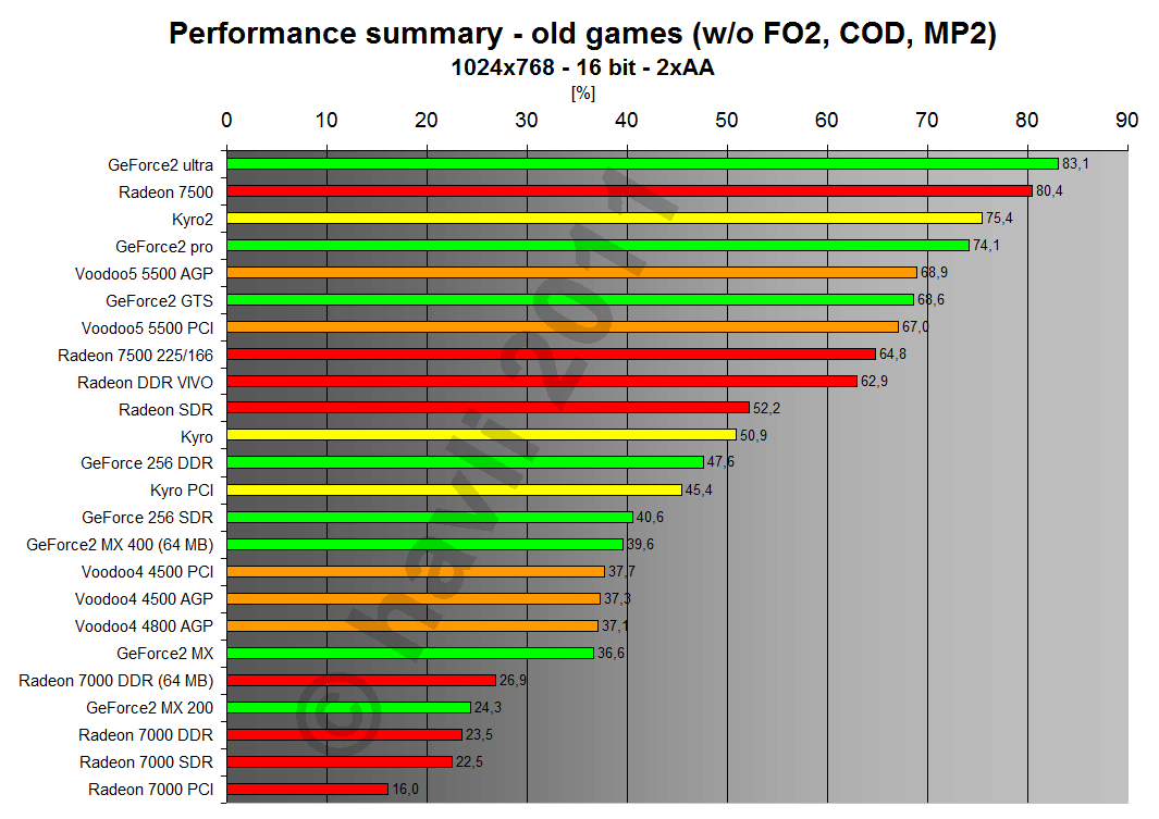 Performance summary - old games 1024x768x16 2xAA