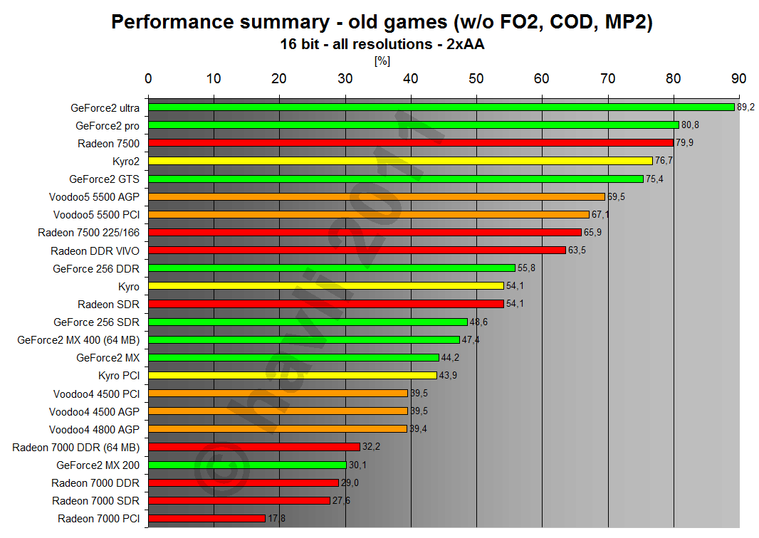 Performance summary - old games 16 bit all resolutions 2xAA