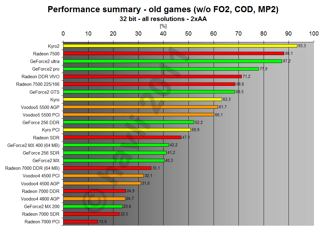 Performance summary - old games 32 bit all resolutions 2xAA