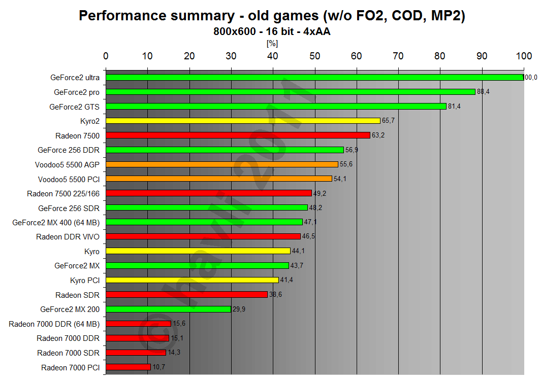 Performance summary - old games 800x600x16 4xAA