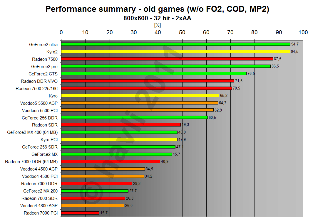 Performance summary - old games 800x600x32 2xAA