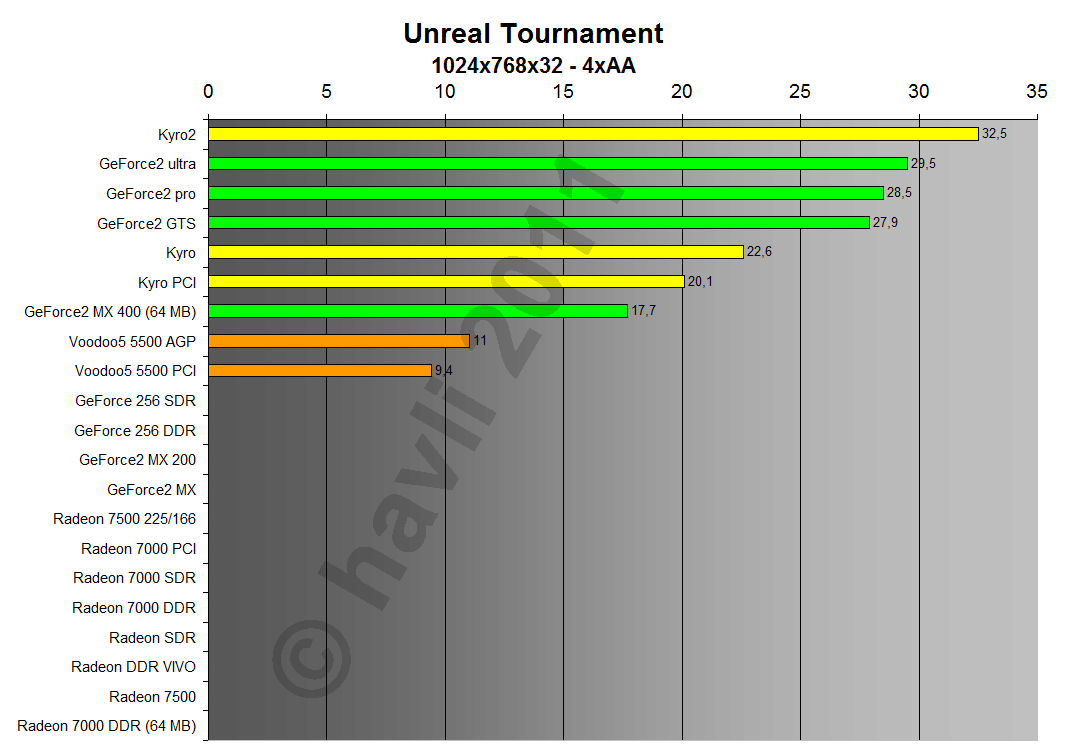 Unreal Tournament 1024x768x32 4xA