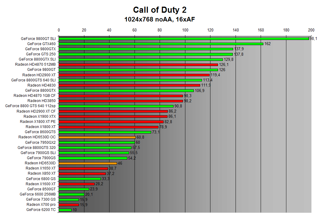 Call of Duty 2 1024x768