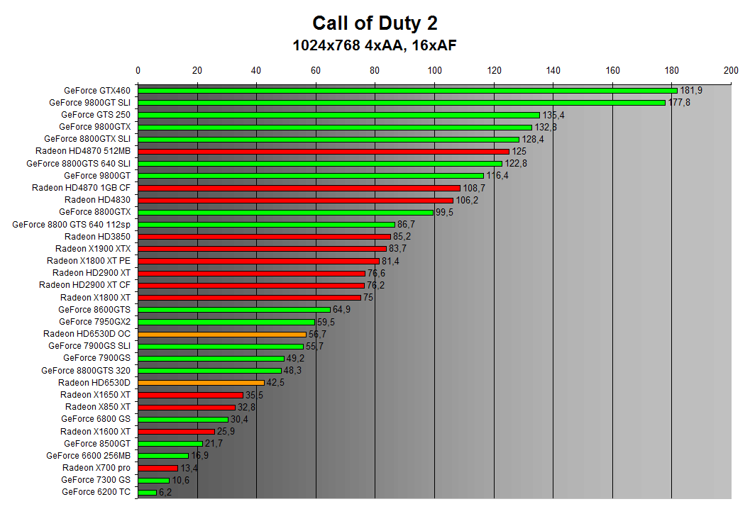 Call of Duty 2 1024x768 4xAA