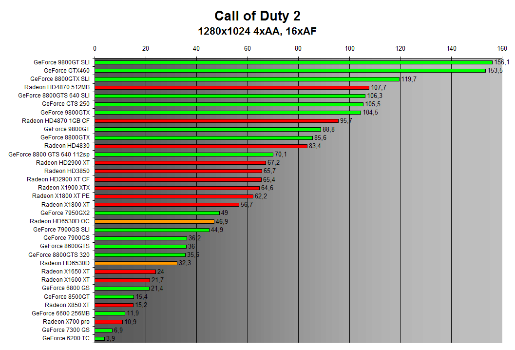 Call of Duty 2 1280x1024 4xAA