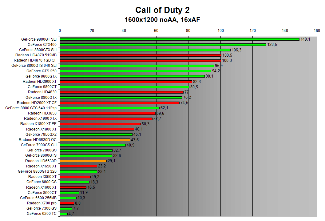 Call of Duty 2 1600x1200