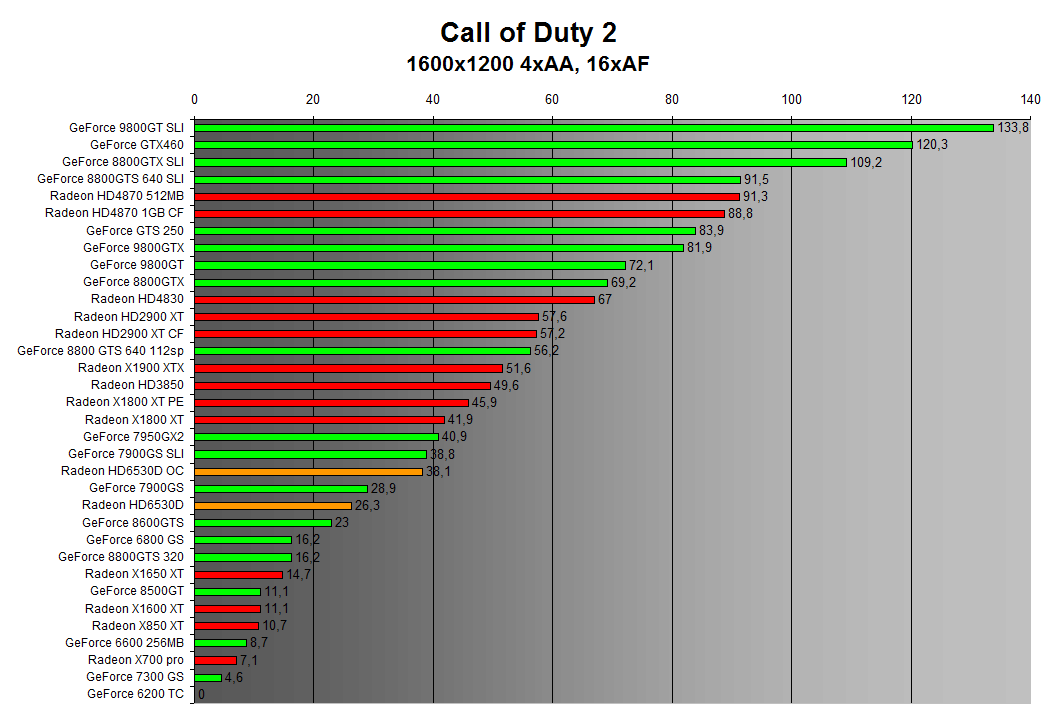 Call of Duty 2 1600x1200 4xAA