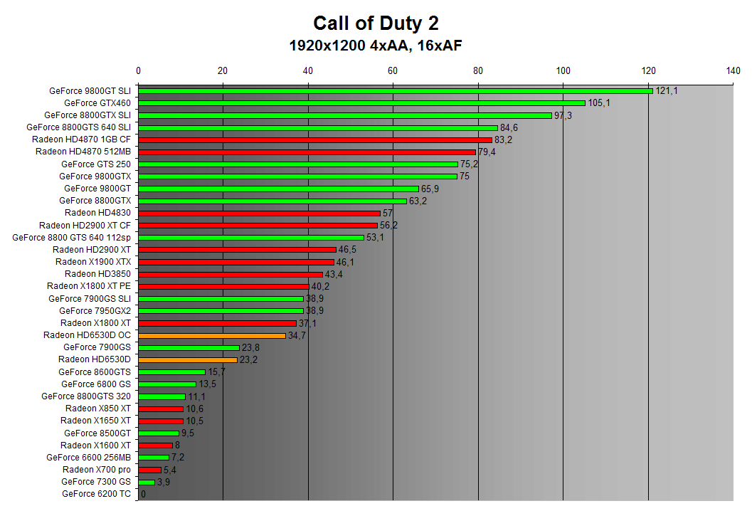 Call of Duty 2 1920x1200 4xAA