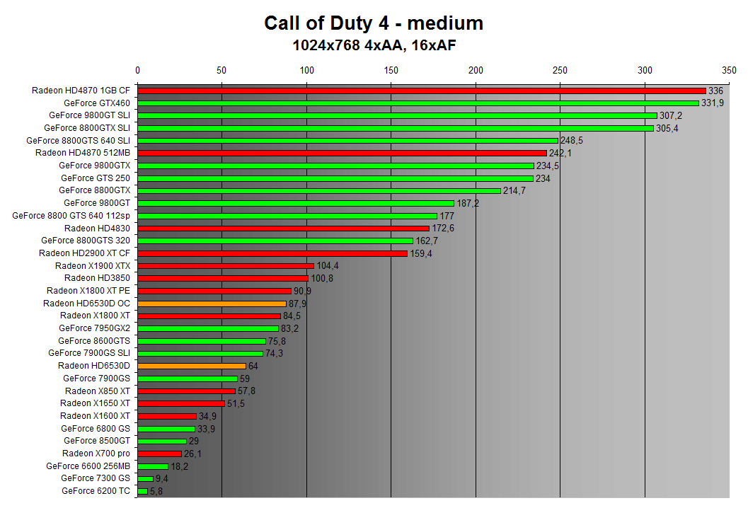 Call of Duty 4 1024x768 4xAA