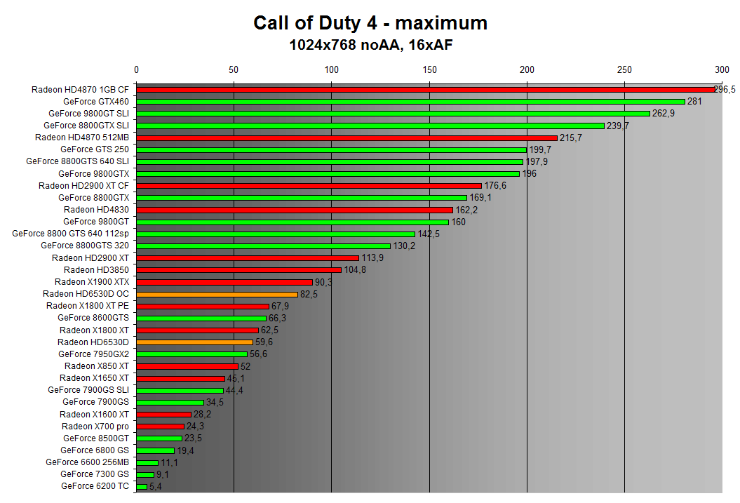 Call of Duty 4 1024x768