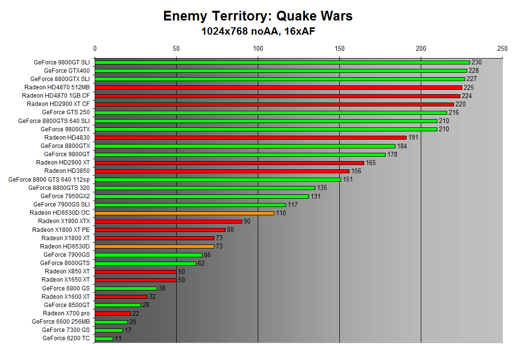 Enemy Territory: Quake Wars 1024x768