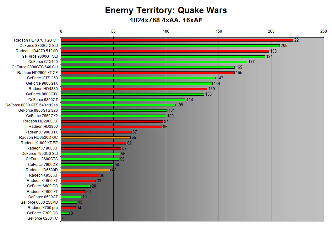 Enemy Territory: Quake Wars 1024x768 4xAA