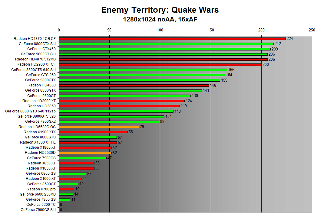 Enemy Territory: Quake Wars 1280x1024
