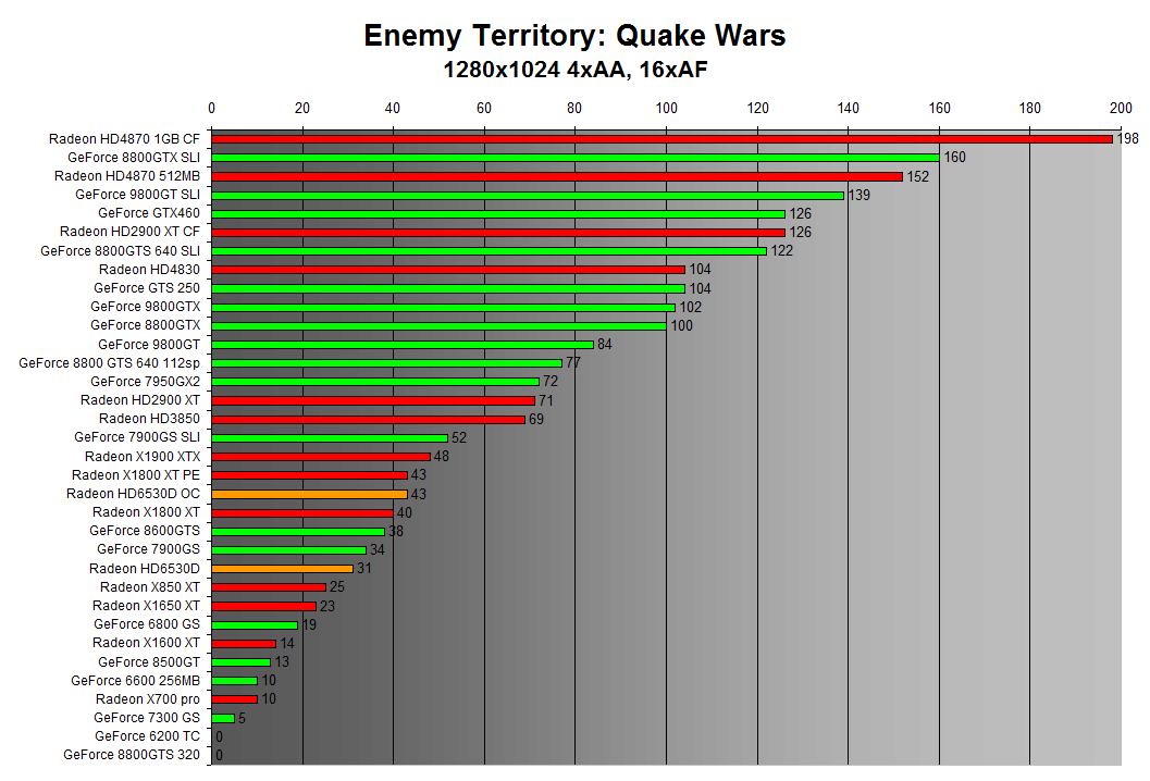 Enemy Territory: Quake Wars 1280x1024 4xAA