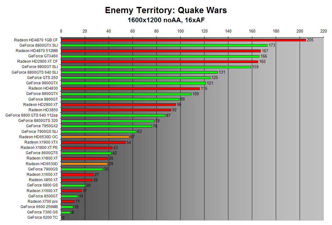 Enemy Territory: Quake Wars 1600x1200