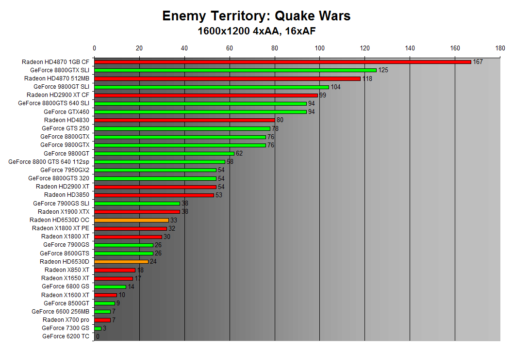 Enemy Territory: Quake Wars 1600x1200 4xAA
