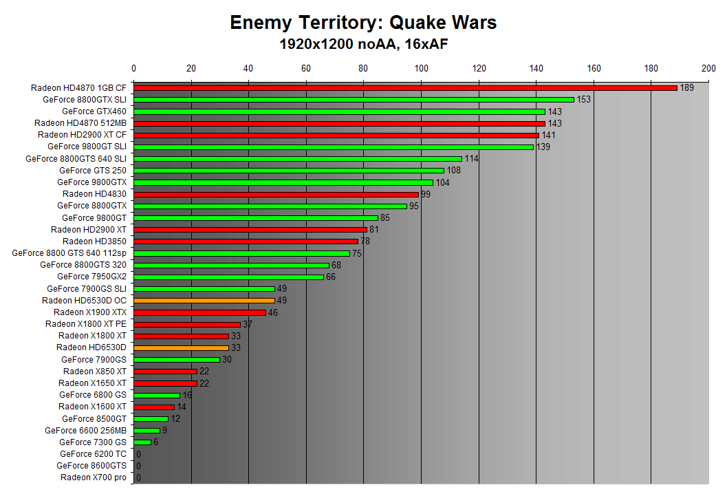 Enemy Territory: Quake Wars 1920x1200