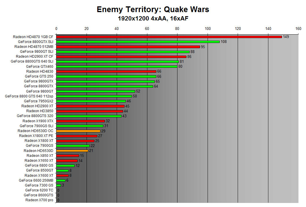 Enemy Territory: Quake Wars 1920x1200 4xAA
