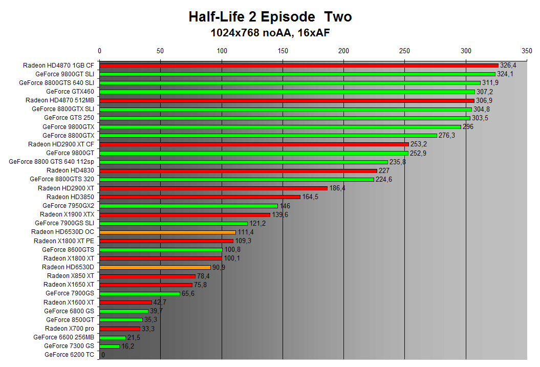 Half-Life 2 Episode Two 1024x768