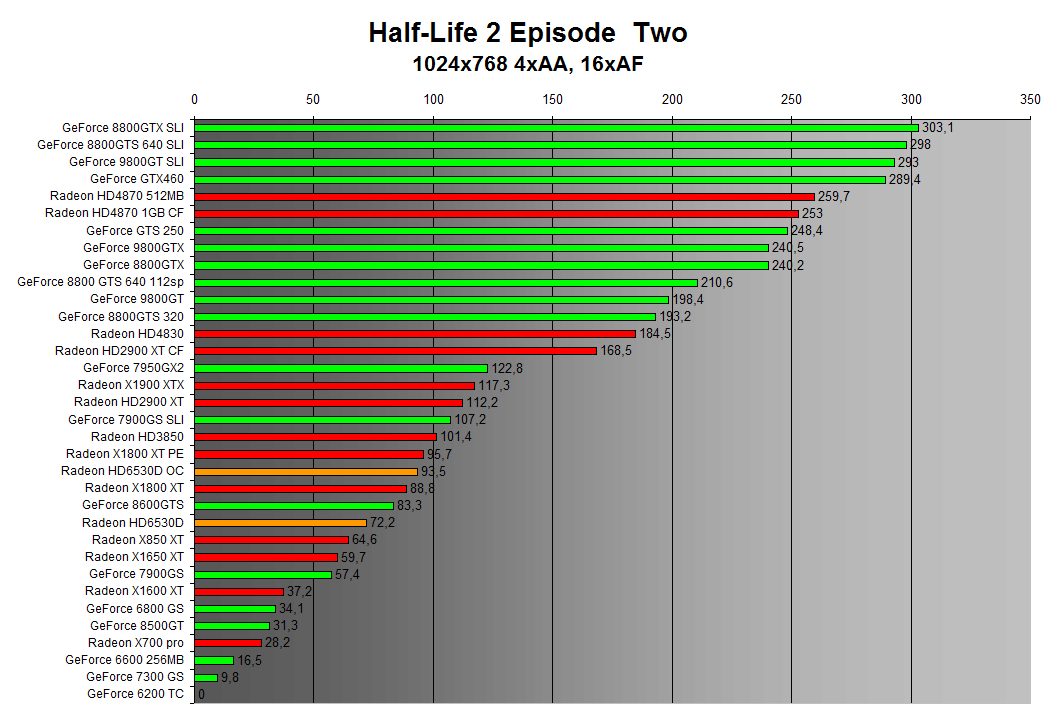 Half-Life 2 Episode Two 1024x768 4xAA