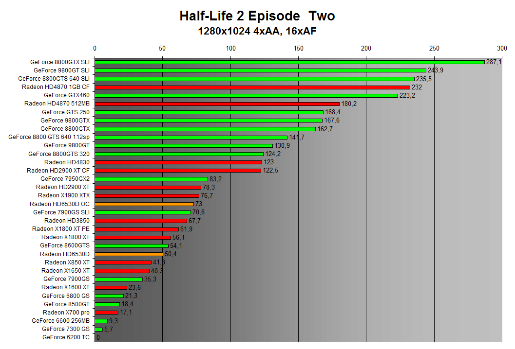 Half-Life 2 Episode Two 1280x1024 4xAA