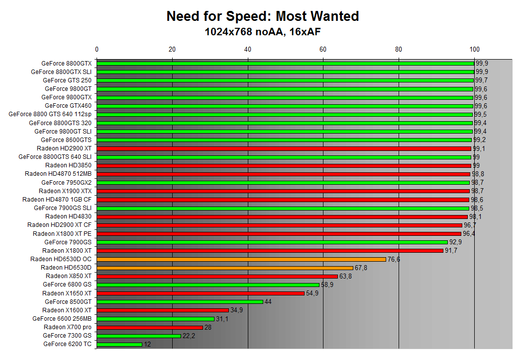 Need for Speed: Most Wanted 1024x768