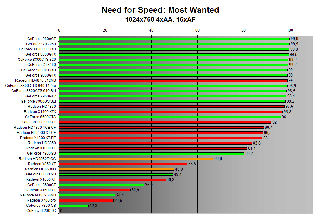 Need for Speed: Most Wanted 1024x768 4xAA