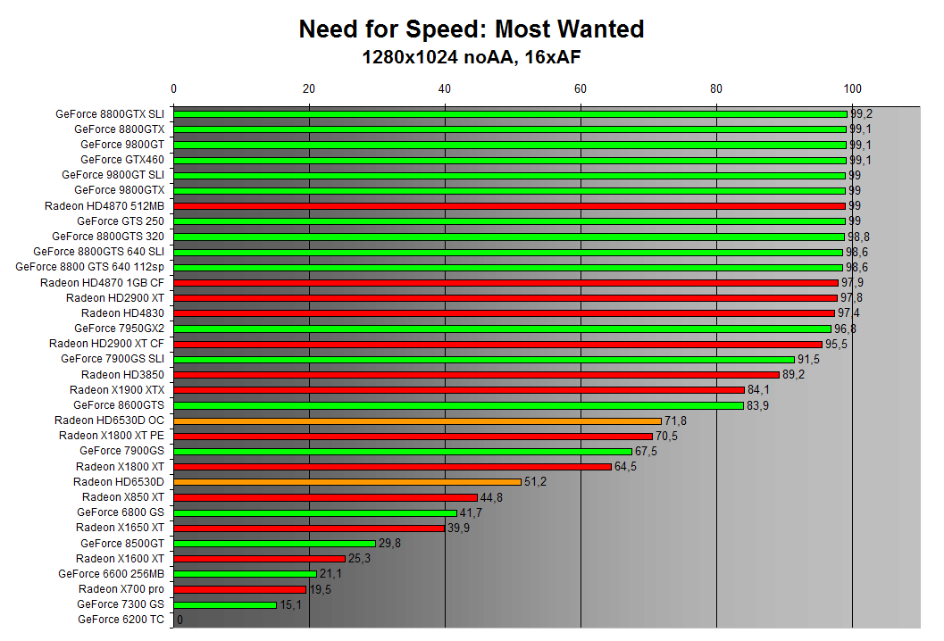 Need for Speed: Most Wanted 1280x1024