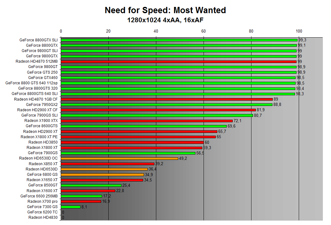 Need for Speed: Most Wanted 1280x1024 4xAA