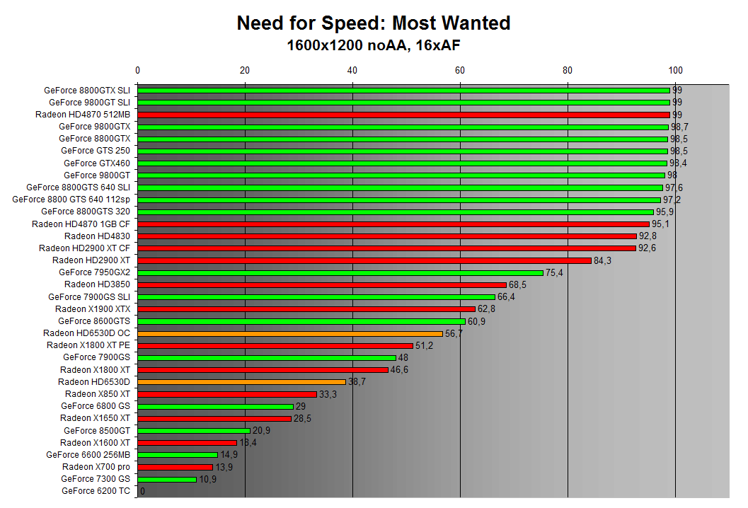 Need for Speed: Most Wanted 1600x1200