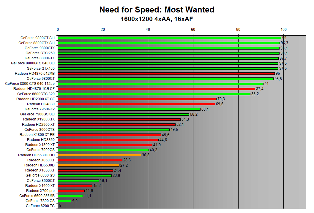 Need for Speed: Most Wanted 1600x1200 4xAA