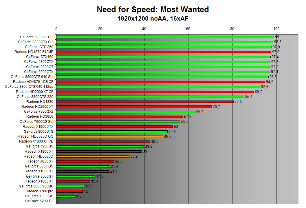 Need for Speed: Most Wanted 1920x1200