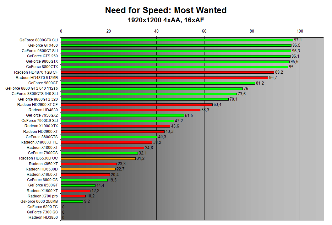 Need for Speed: Most Wanted 1920x1200 4xAA