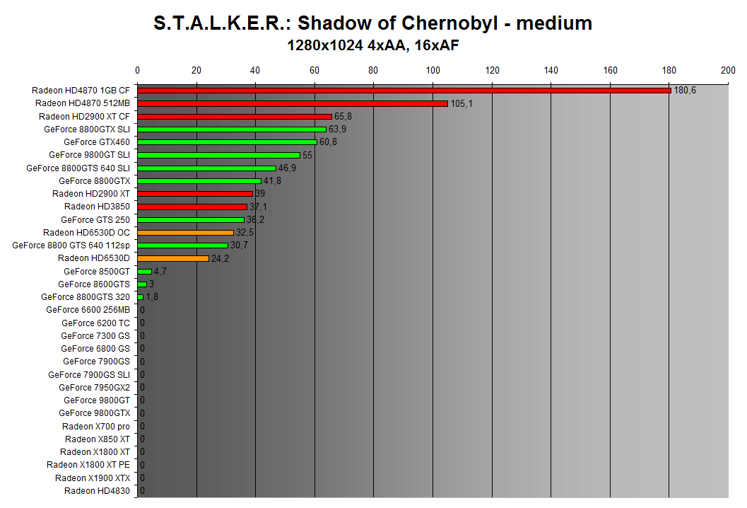 STALKER: Shadow of Chernobyl 1280x1024 4xAA