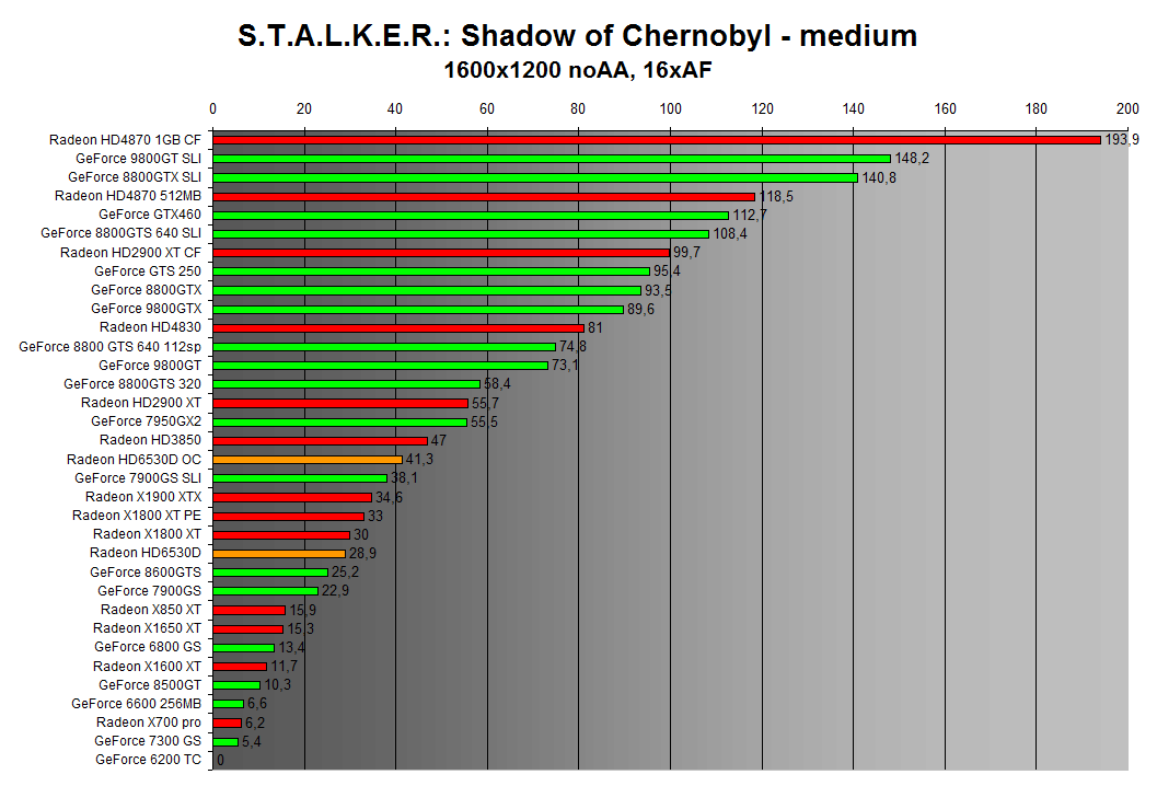 STALKER: Shadow of Chernobyl 1600x1200