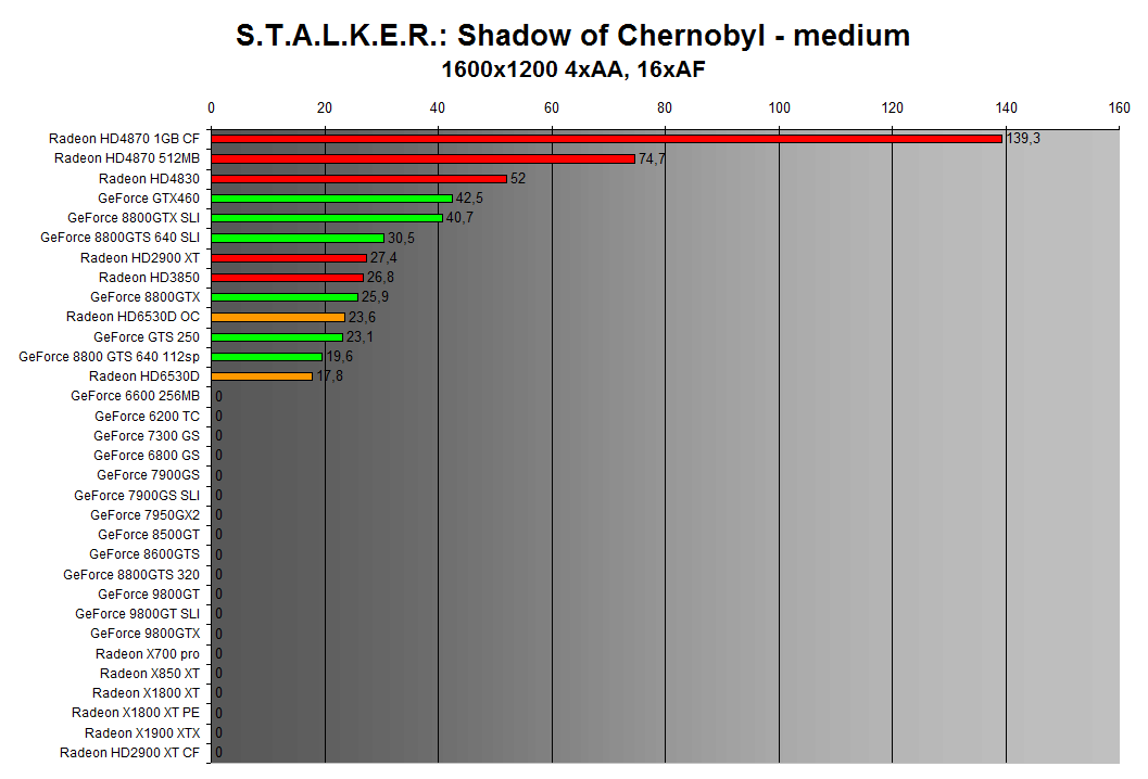 STALKER: Shadow of Chernobyl 1600x1200 4xAA