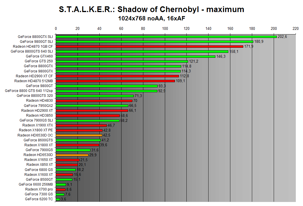 STALKER: Shadow of Chernobyl 1024x768