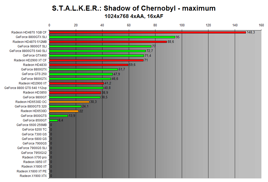 STALKER: Shadow of Chernobyl 1024x768 4xAA