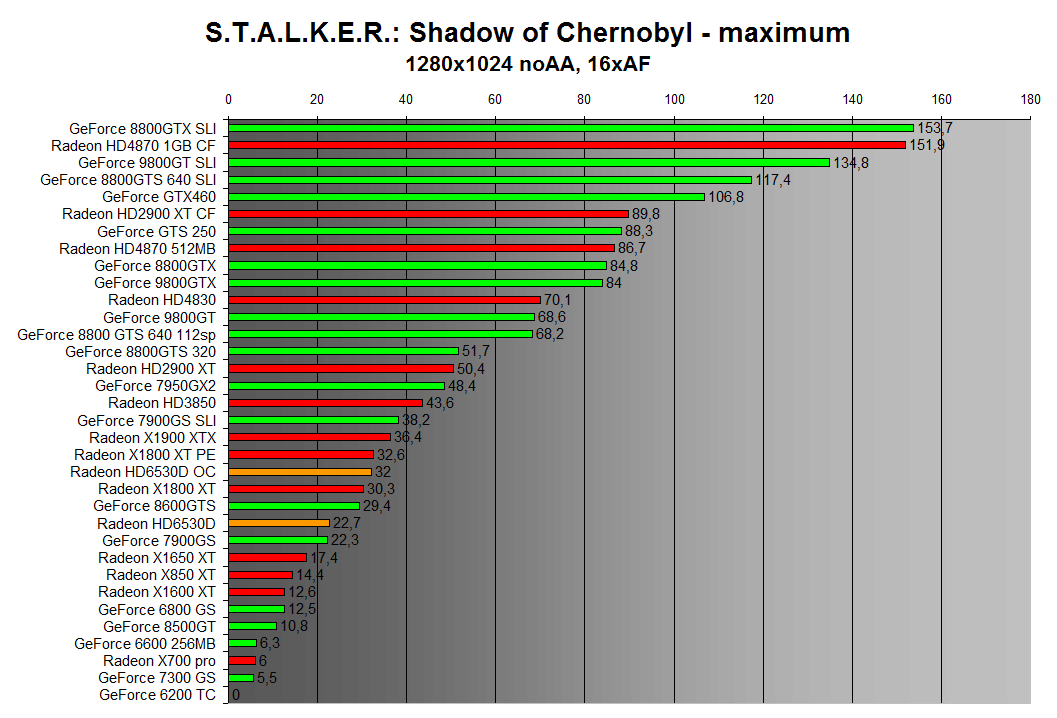 STALKER: Shadow of Chernobyl 1280x1024